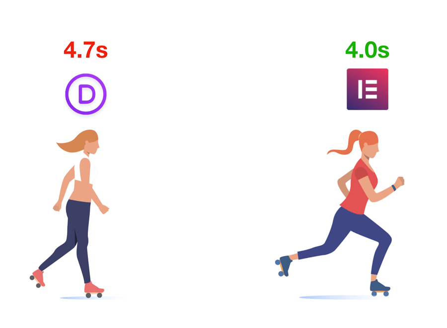 Elementor vs Divi Speed Comparision