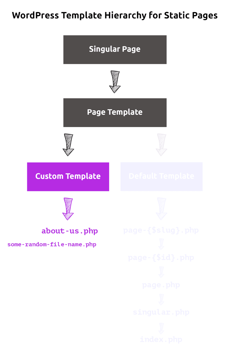 WordPress template hierarchy for custom templates