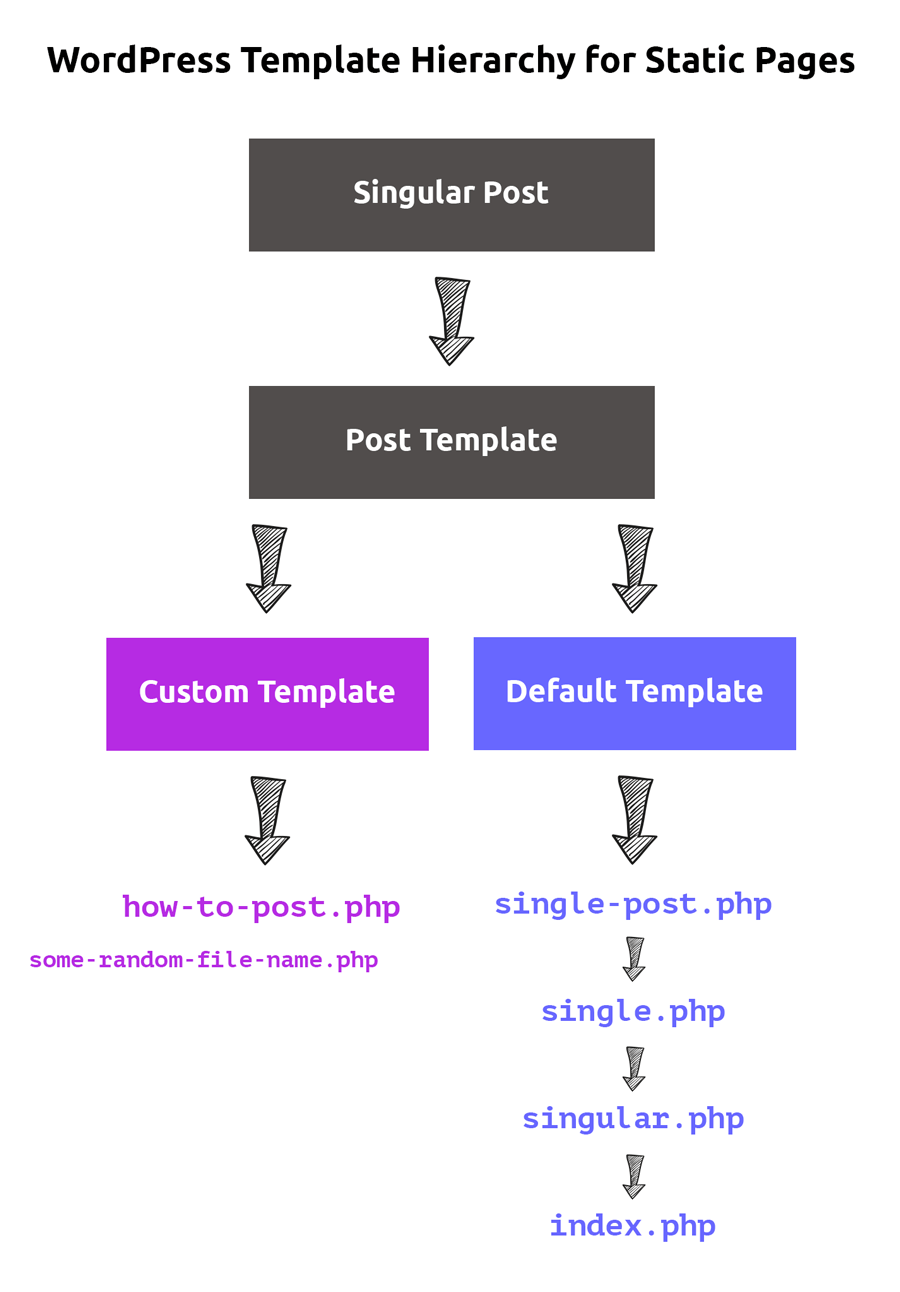 WordPress Template Hierarchy for Single Blog Post Page