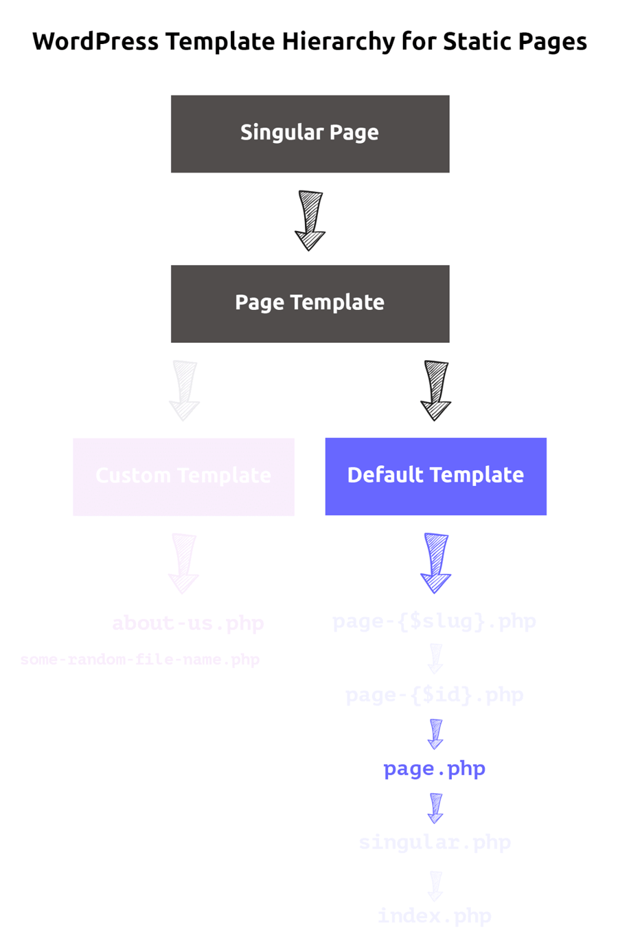 WordPress template Hierarchy for the default pages