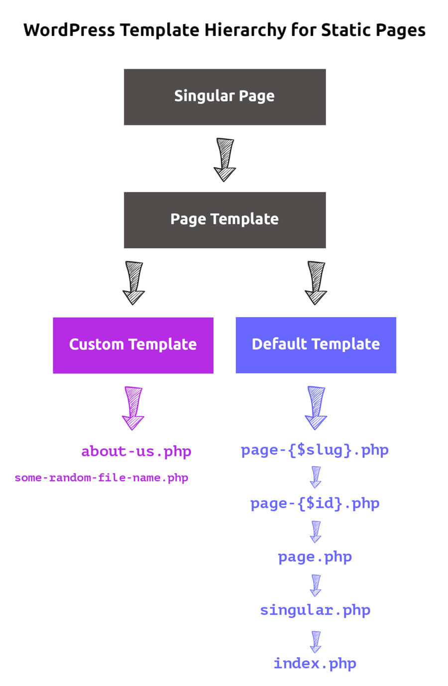 WordPress template Hierarchy for static pages when building a WordPress theme